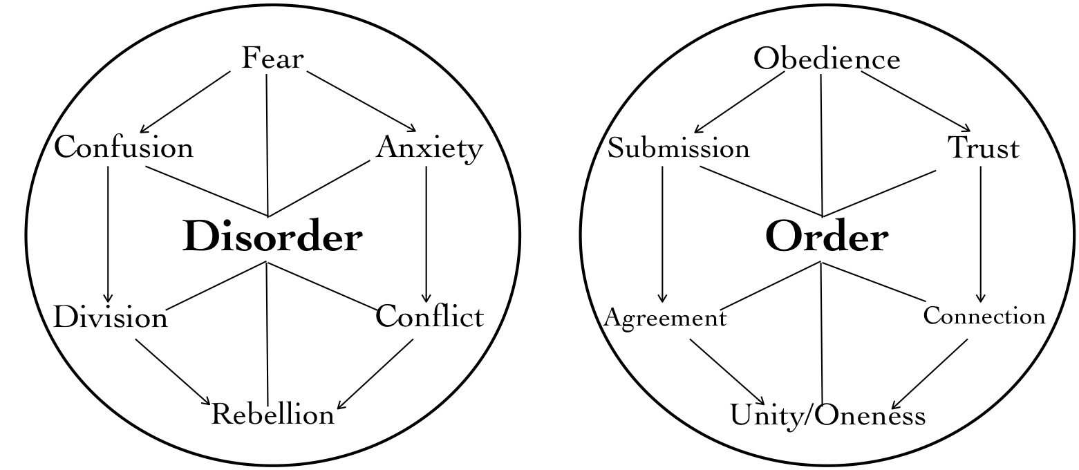 Disorder+and+Order.jpg