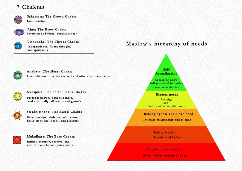 7+chakras_maslows+hierarchy+of+needs.jpg