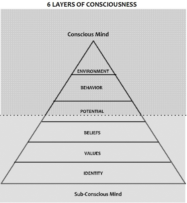 Image result for Layers of Consciousness