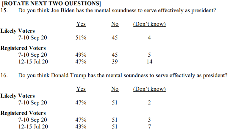 Fox-News-poll-mental-soundness.png