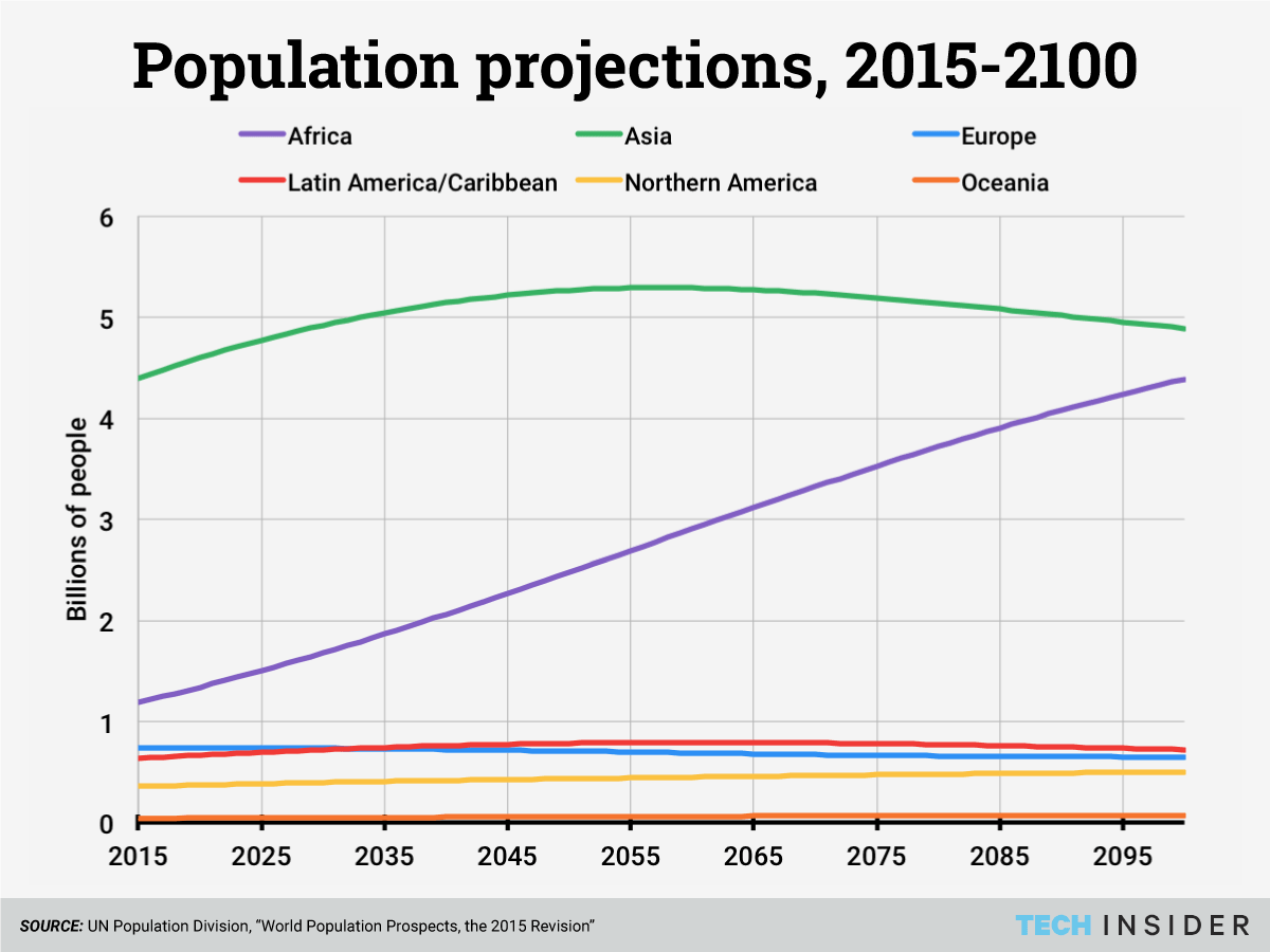regional-population-projections-centered