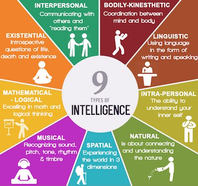 9-types-of-intelligence-light.jpg