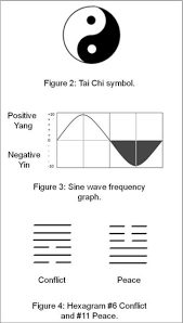 Image result for taoism and the sine curve