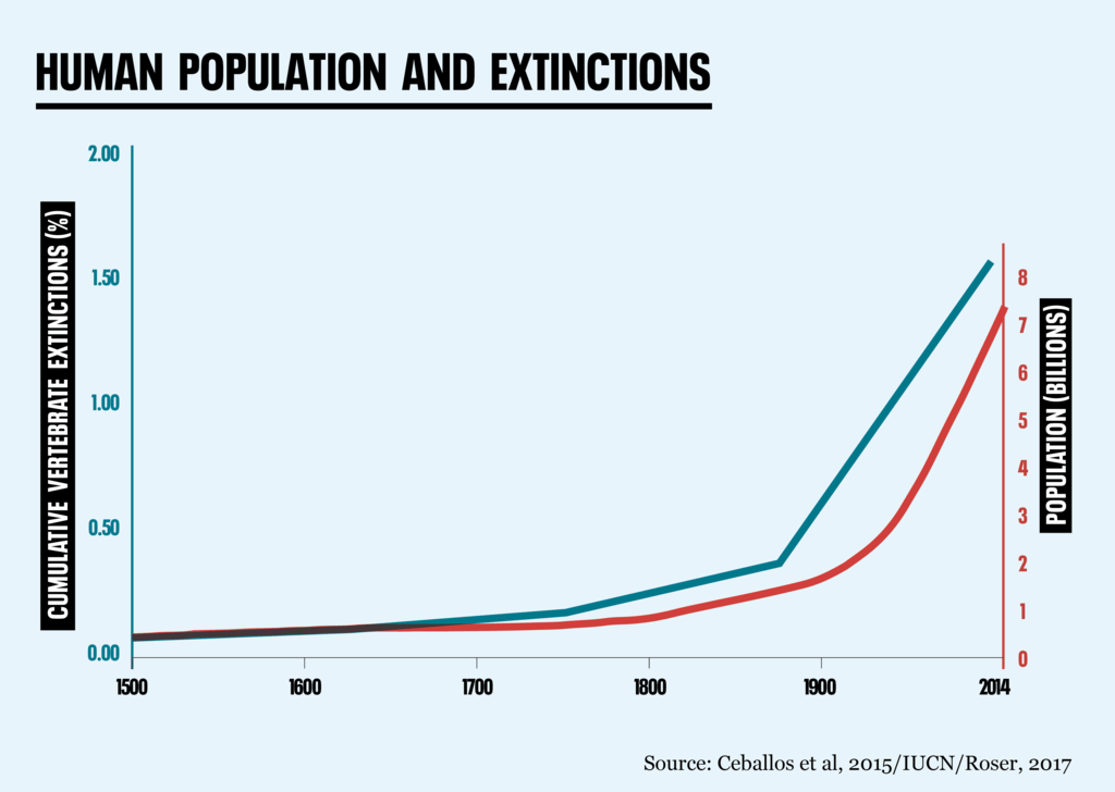 Human%20population%20and%20extinctions%2