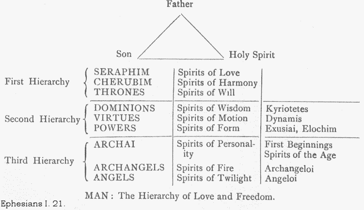 Image result for 'Hierarchy of Celestial Beings/ or Angels