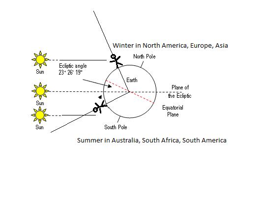 Ecliptic.png.175bd90afd6ebcebf2aa9277fc4db6b0.png