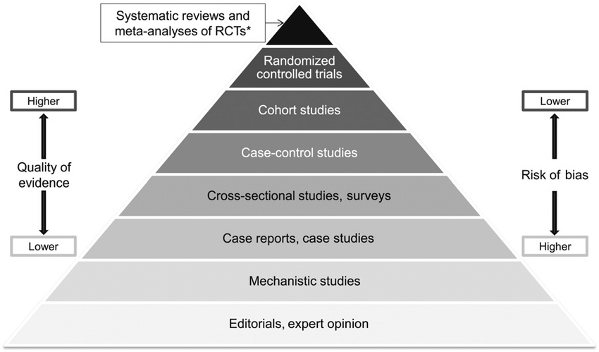 Hierarchy-of-evidence-pyramid-The-pyramidal-shape-qualitatively-integrates-the-amount-of.png