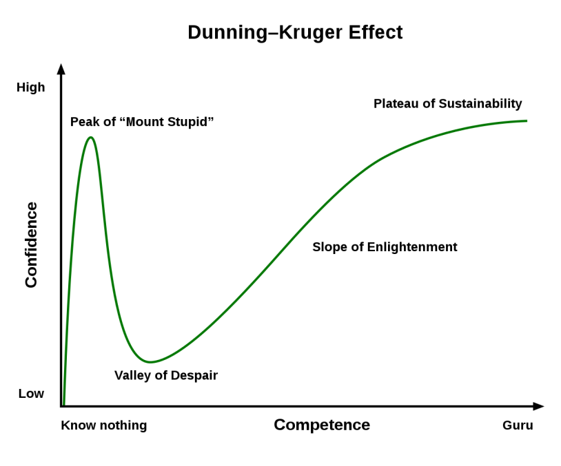 DunningKruger_Effect.png.04746ecb968d7133206ae8619c674b5b.png